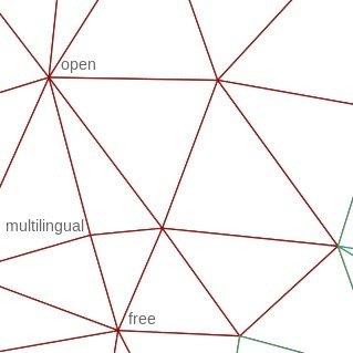 Verschiedene begriffe, welche durch Striche miteinander verbunden ein Netz ergeben.